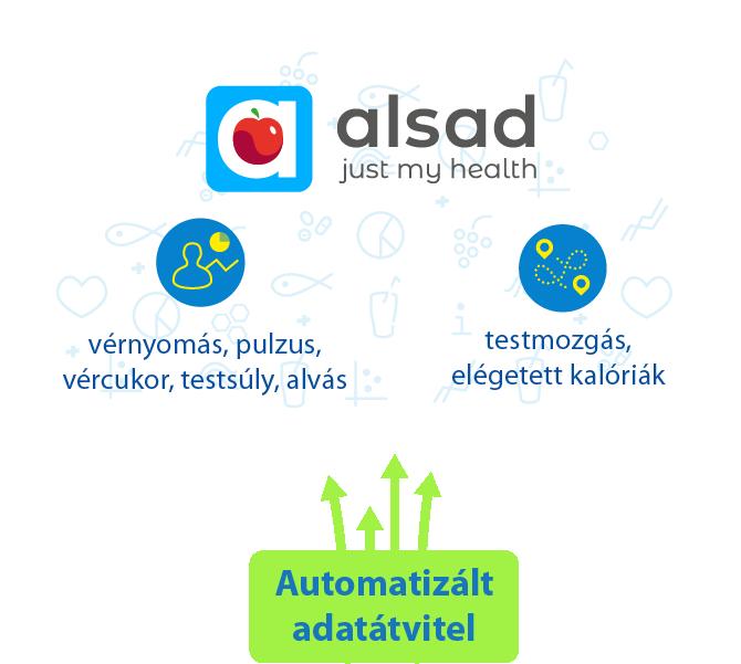 Automatizált adatátvitel okoseszközökről
